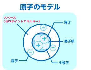 原子のモデル